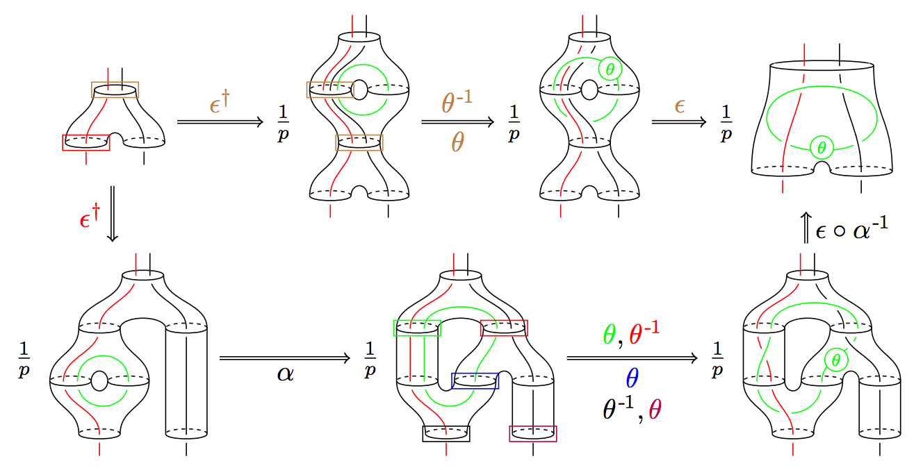 Msri the study of tensor categories involves the interplay of representation theory combinatorics number theory and low dimensional topology from a string publicscrutiny Image collections
